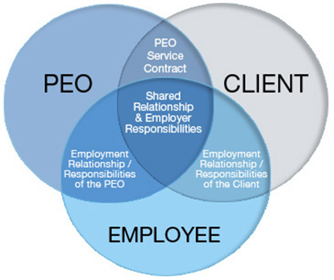 employee client relationship policy